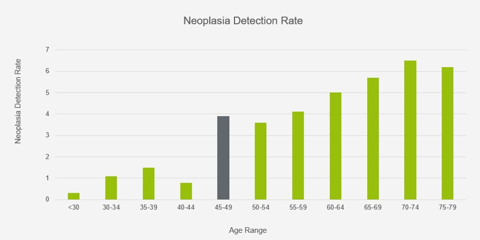 The neoplasia detection rate by age (Credit: United European Gastroenterology)