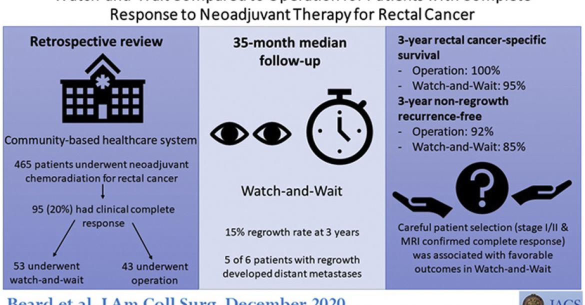 Watch-and-Wait Compared to Operation for Patients with Complete Response to Neoadjuvant Therapy for Rectal Cancer (Credit: American College of Surgeons)